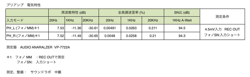DENON PMA-1600NE 電気特性