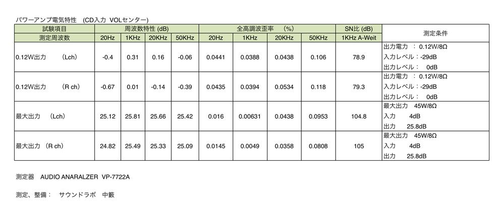 Marantz  PM5005 パワーアンプ 電気特性