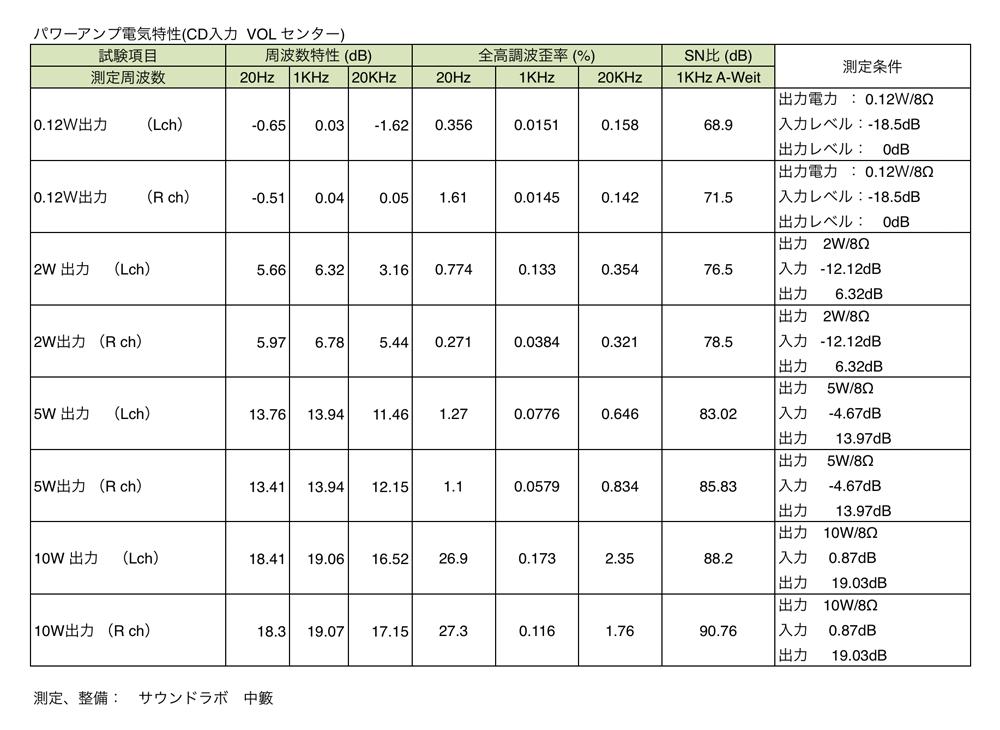 LUXMAN SQ-N100 パワーアンプ 電気特性