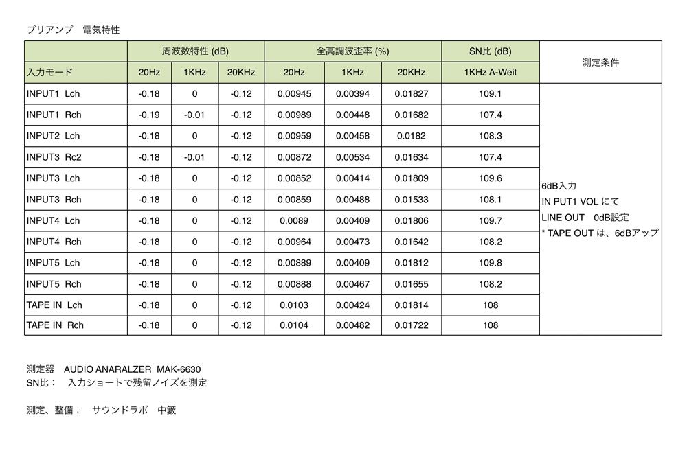 GOLDMUND MIMESIS SR 電気特性