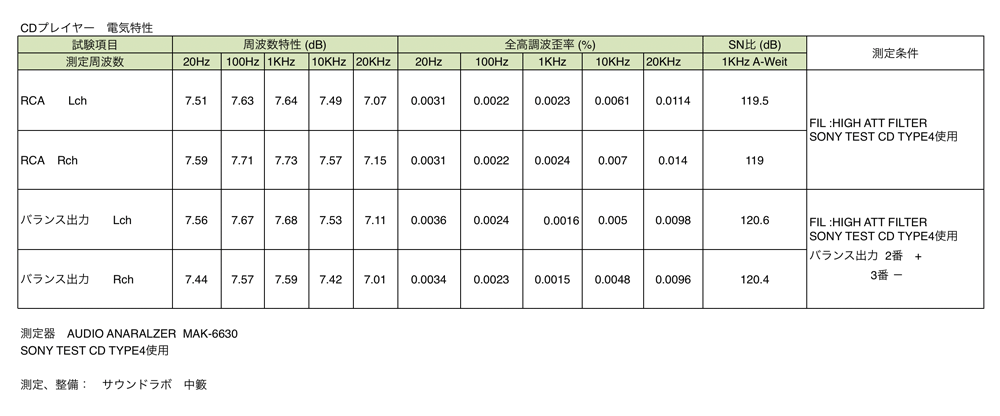 LUXMAN D-08u 電気特性