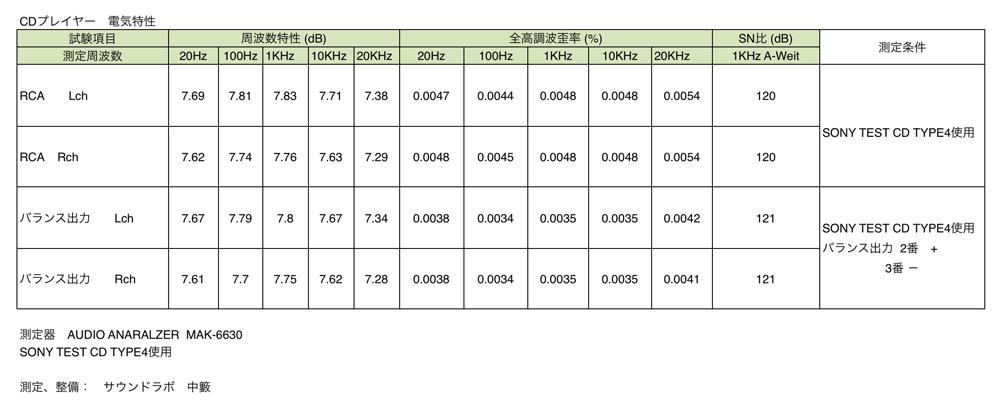 LUXMAN D-06 電気特性