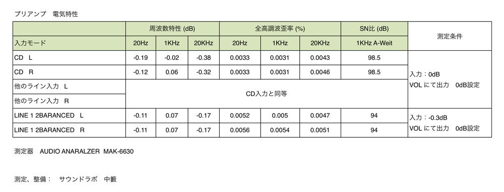 LUXMAN C-10 電気特性