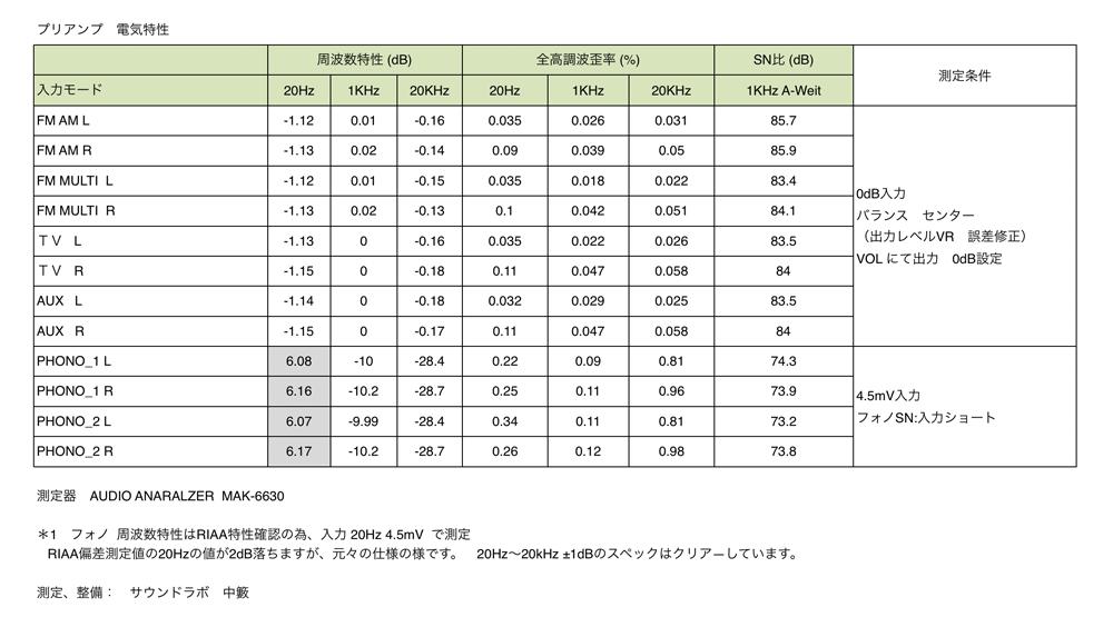 MARANTZ #7 レプリカモデル(アメリカ製)電気特性