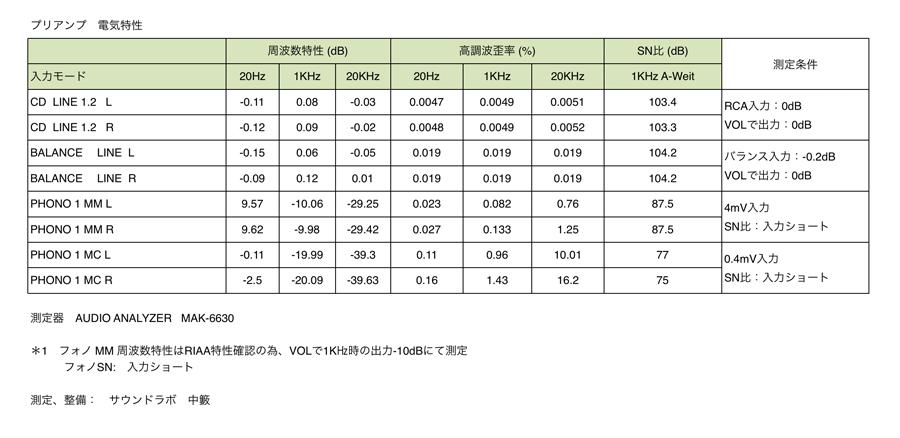 Marantz PM-11S3 プリアンプ 電気特性