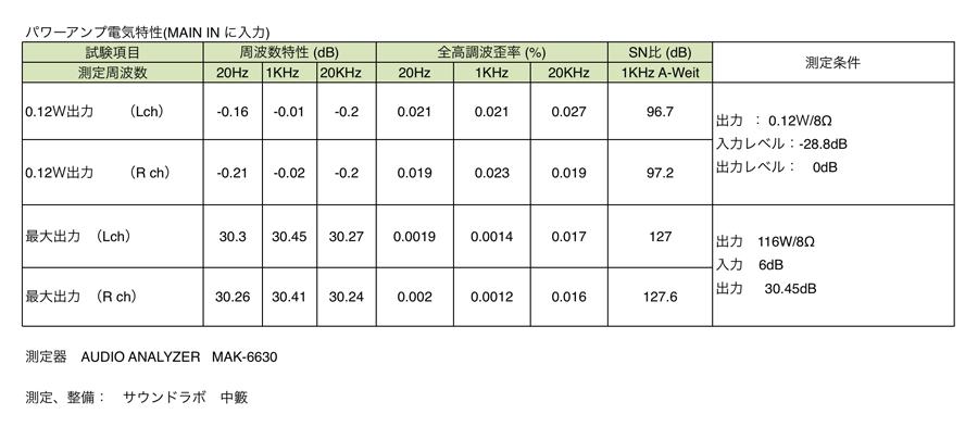 Marantz PM-11S3 パワーアンプ 電気特性